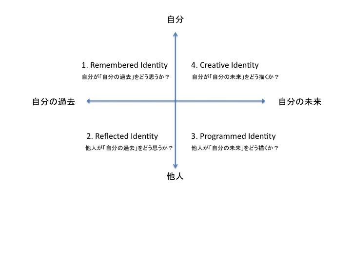 four_identity_2.jpg